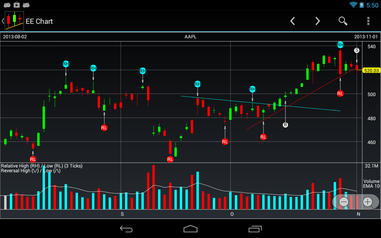 Ee stock charts android apps on google play