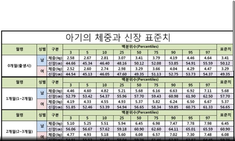 한국소아 발육 표준치(육아,아기,소아) - screenshot