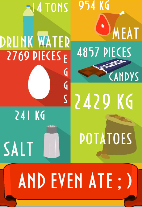 My life in numbers - test- screenshot