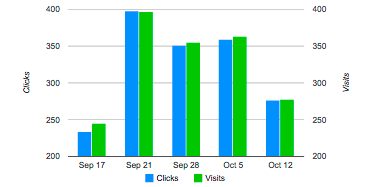 Bar chart that compares clicks and visits for past 30 days