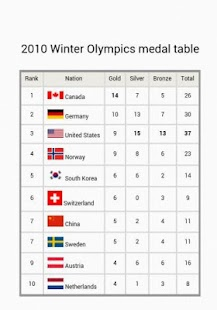 Sochi 2014 - medal table - screenshot thumbnail
