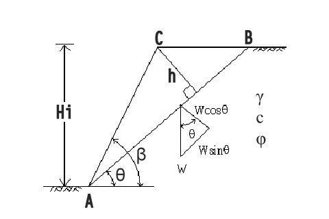 边坡稳定分析-古尔曼分析法