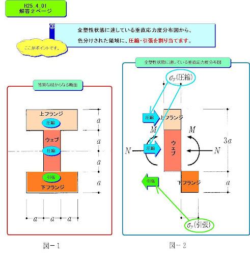 【免費商業App】一級建築士試験 平成25年度 「目で解く構造計算①」-APP點子