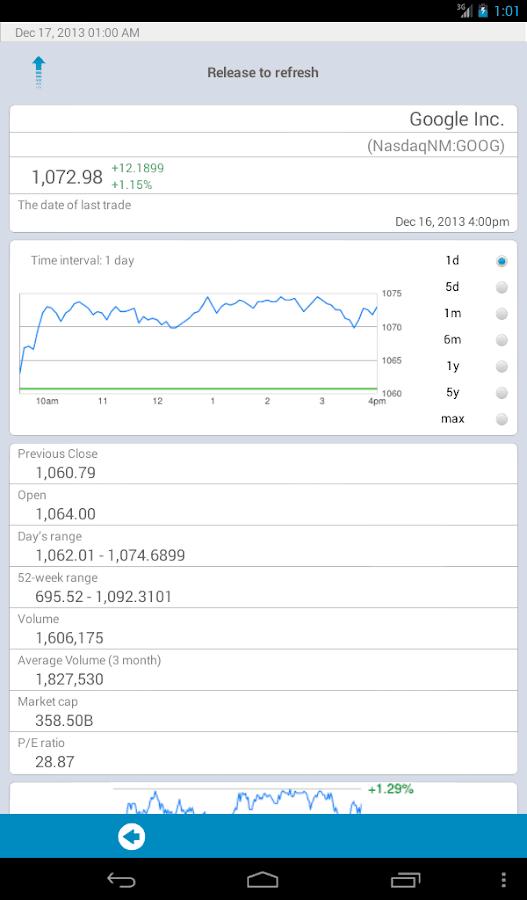 Stock Market Trading Hours