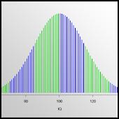 IQTest - What is my IQ?