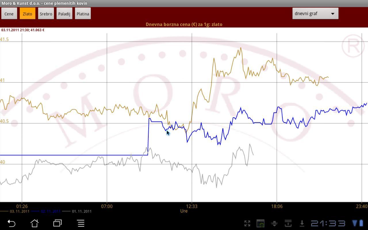 MORO - Trenutne borzne cene- screenshot