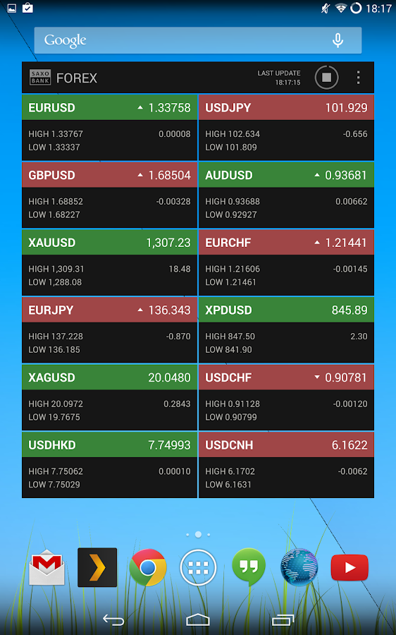 Forex chart widget android