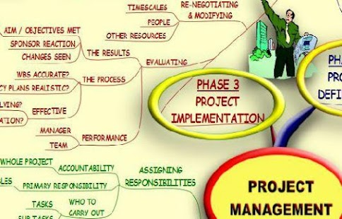 Project Management - Mind Map