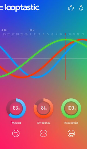 Looptastic biorhythm