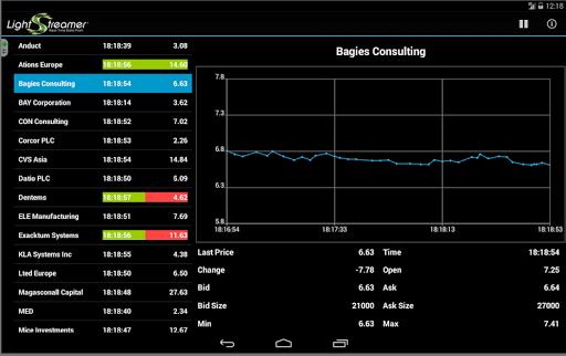 玩免費程式庫與試用程式APP|下載Lightstreamer GCM Stock Demo app不用錢|硬是要APP