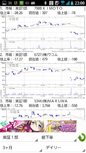 株 ランキングチャート