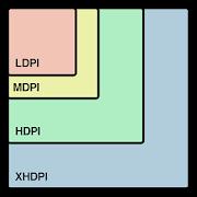 Screen Density & Resolution
