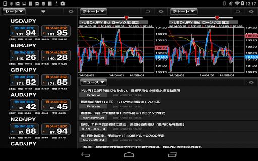 無料财经Appの外為オンライン for Tablet|記事Game