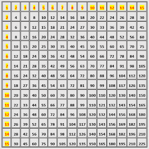 Search results for multiplication chart printable to 15 - Multiplication tables 2 to 15 ...