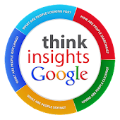 Google Think Insights