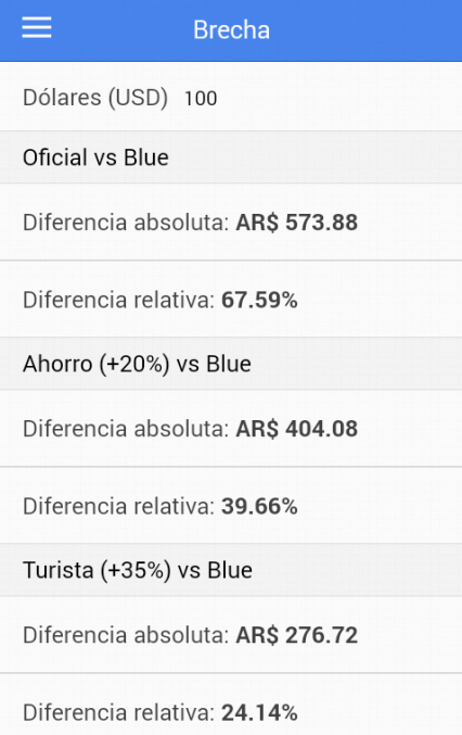 Bluelytics - Dolar Blue- screenshot