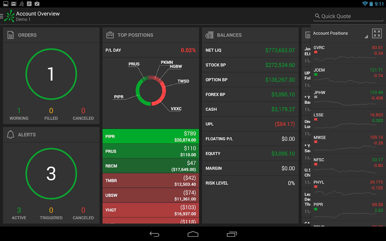 Ameritrade forex app