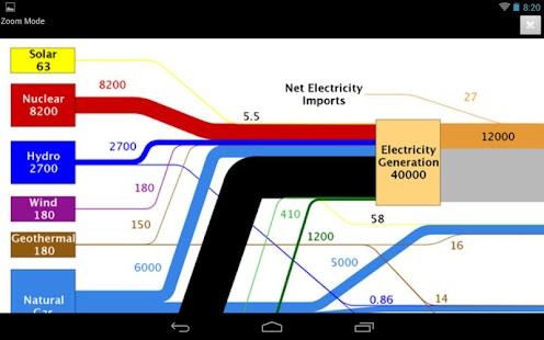 LLNL Flow Charts - screenshot thumbnail