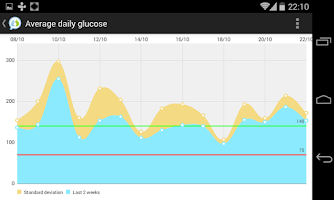 Screenshot of Social Diabetes