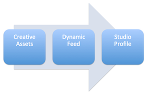 Dynamic workflow: create the assets, create the dynamic feed, then create the Studio profile