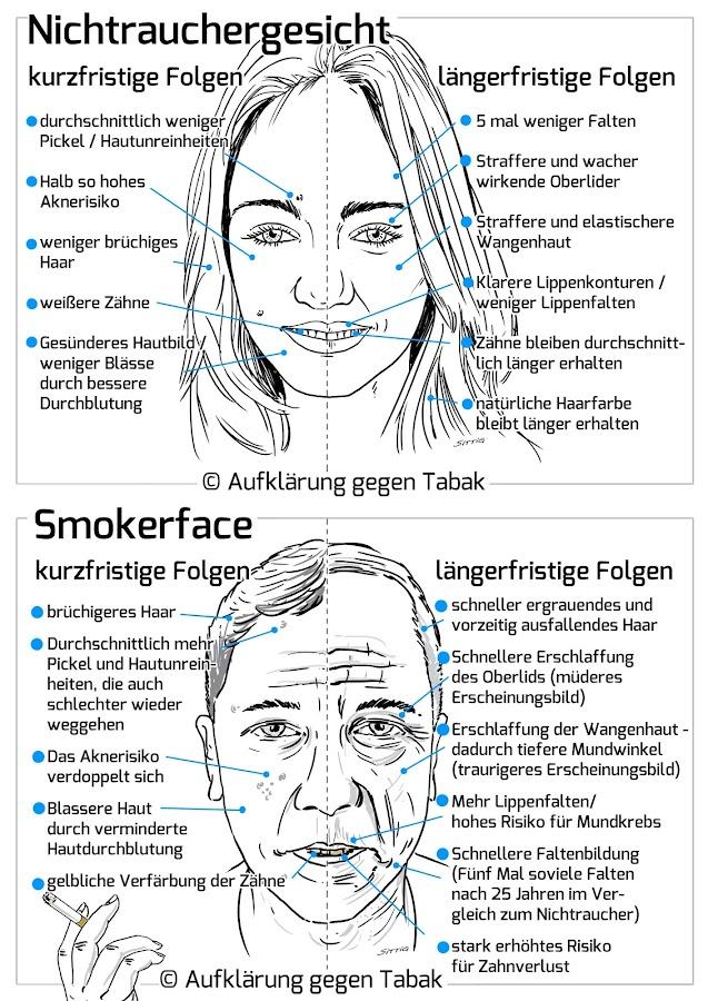Pickel durch Rauchen? Schlechte, unreine Haut und Akne?