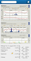 Screenshot of DMI Weather