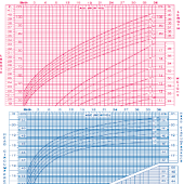 Baby growth percentile calc.