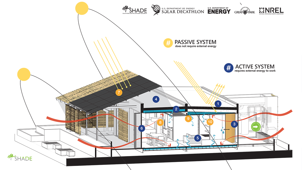 How to install a solar system on my roof - Shade Solar House Systems Android Apps On Google Play