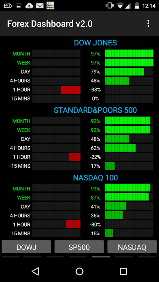 Forex indicators android