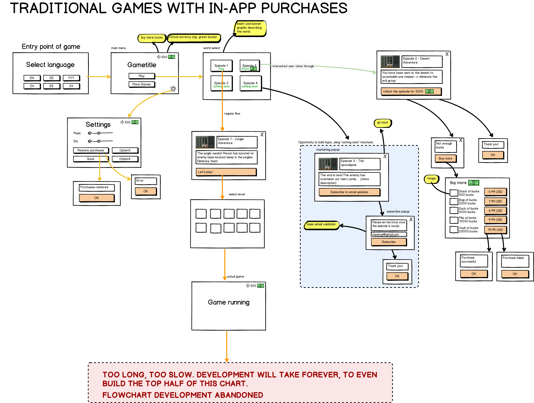 The old game flow design marketjs blog the flow chart above shows one of the earlier designs we had for our native games from 2014 from a first glimpse it seems like such a complicated nvjuhfo Choice Image