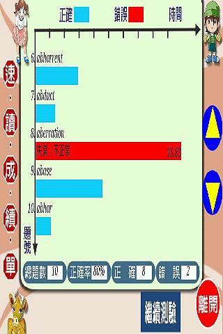 【免費教育App】油漆式速記法-超左腦句型多益字彙-APP點子