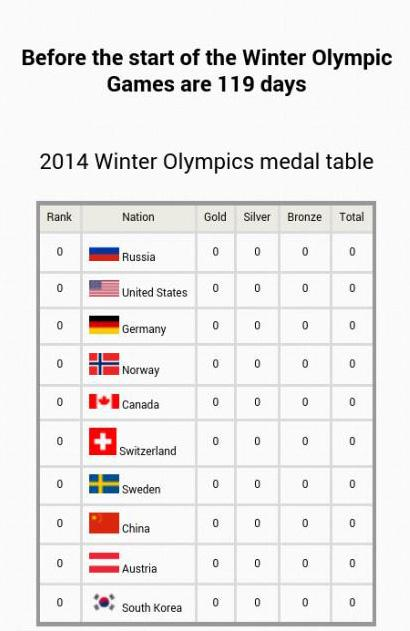 Sochi 2014 - medal table - screenshot