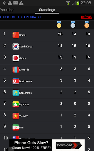 Asian Games 2014 Standing