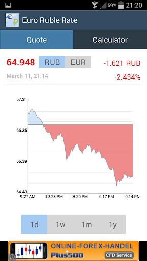 Euro Ruble Exchange Rate
