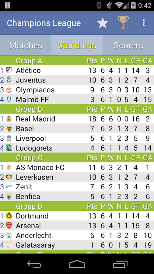 Uefa champions league table standings - Championship table standing ...