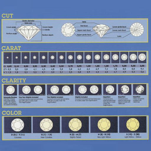 【免費生活App】4C's of Diamonds-APP點子