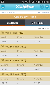 Khaleej times gold rate forex