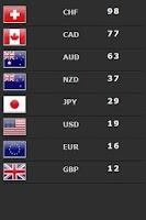 Screenshot of Forex Currency Strength Meter