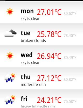 Ludhiana Weather Forecast