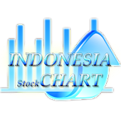 Indonesia Peace Stock Chart