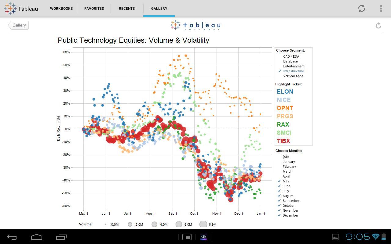Tableau Online Training Google - softwaremonster info