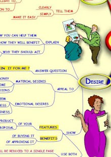 Writing to Persuade - Mind Map