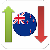New Zealand Stock Market