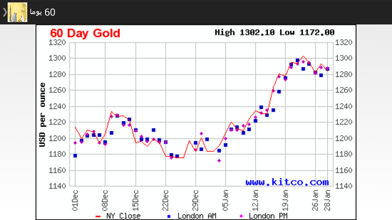 Kuwait daily gold price android apps on google play