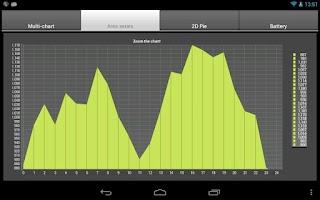 Screenshot of TeeChart Xamarin.Android Demo