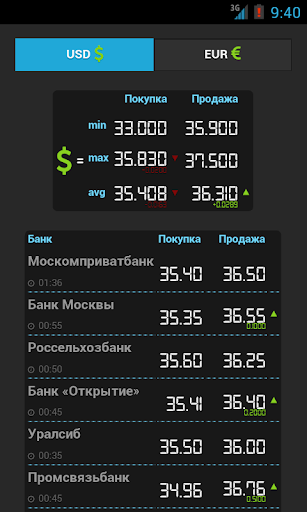 FinStat Ru курсы валют Россия