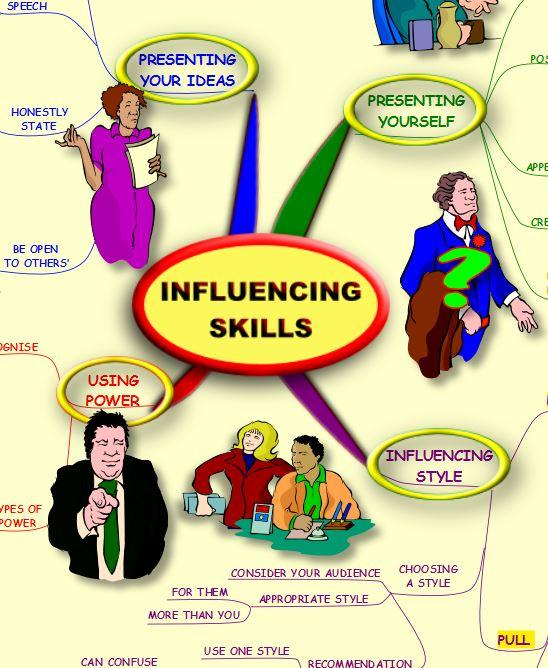 Influencing Skills Mind Map Android Apps On Google Play