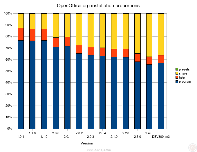 OpenOffice.org installation disk size proportions over time