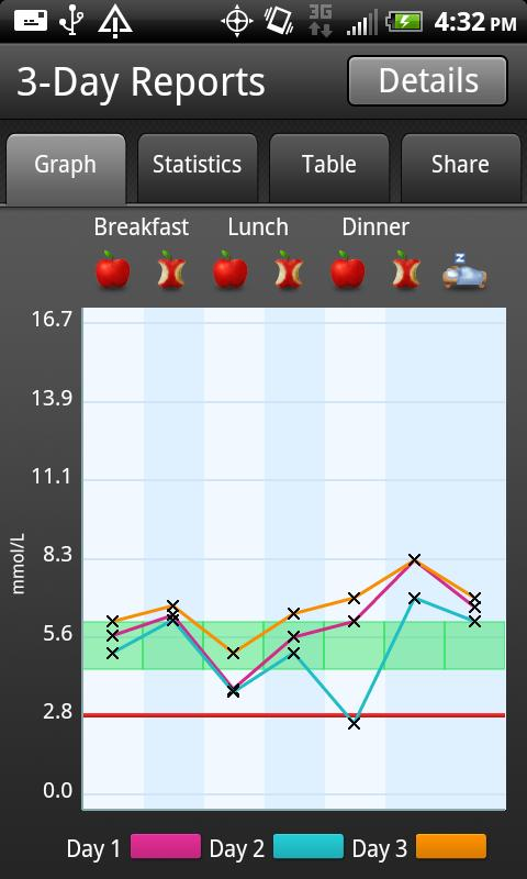 ACCU-CHEK® 360° Diabetes Mgmt. - screenshot