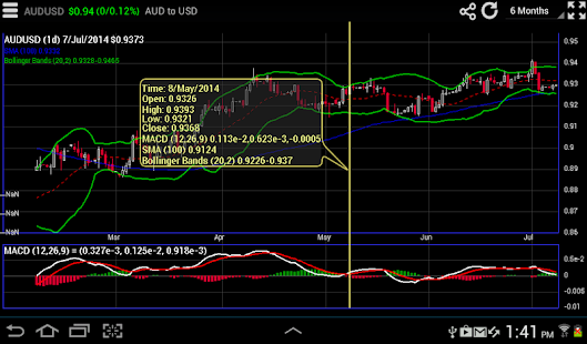 Forex charts app android